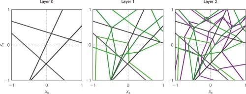 図1 2次元の入力に対し3層のReLUのネットワークを使った場合