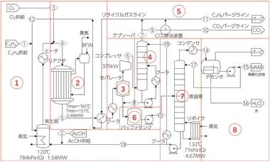 図1 酢酸ビニル製造プラントのシミュレータを対象に