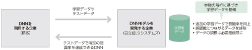 図1 学習データ整備のために脱ブラックボックス