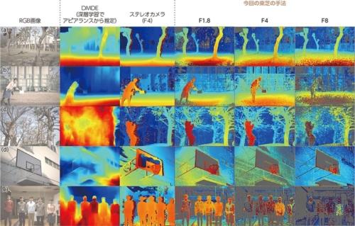 図2 東芝が開発した技術による距離画像