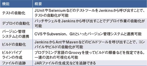 表1●Jenkinsで実行できる主なジョブ
