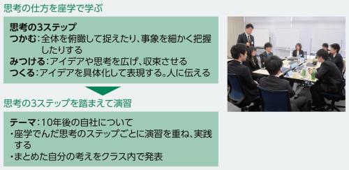 NTTデータが新人SE向けに実施している思考法の研修内容