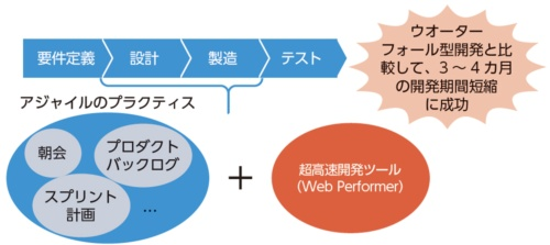 図2●超高速開発ツールとアジャイルのプラクティスを採用した