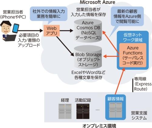 図1 オンプレミス環境の営業支援システムをMicrosoft Azureで拡張
