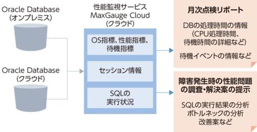 図1●「Oracle性能おまかせサービス」の概要