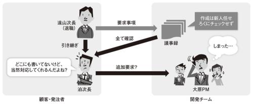 図1●キーパーソンの退職で追加要求への対応を迫られる