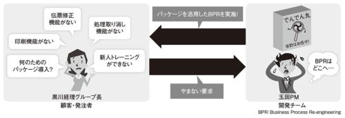 図1●パッケージを使ったBPRを実施するはずが、ユーザーの機能追加要求が続出
