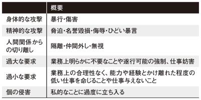 表1●職場のパワーハラスメントの6類型