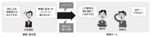 図1●アンバランスな力関係で対立がこじれると、ハラスメントの問題に発展する