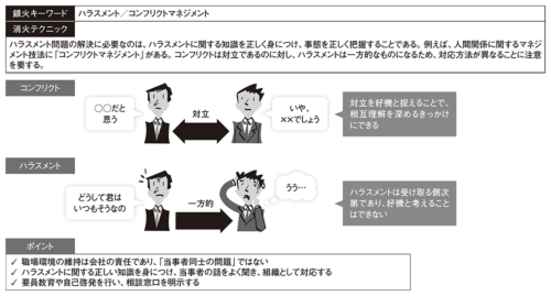 図2●ハラスメントとコンフリクトの違いを理解して対応を考える