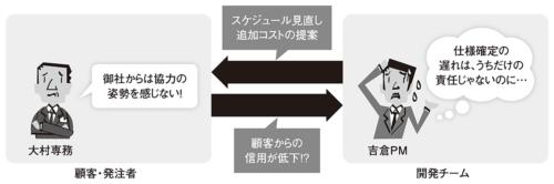 図3●立場の違いによる言動から相互に疑心暗鬼に陥る
