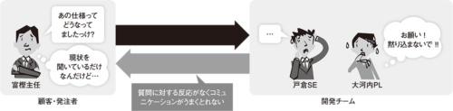 図1●ユーザーと開発者間でコミュニケーションが取れない