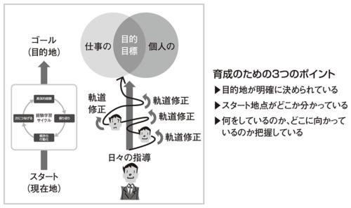 図1●部下育成モデル