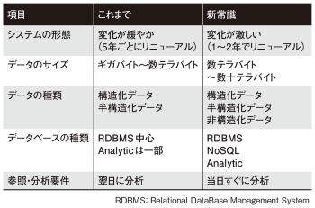 表1●データ基盤の新常識