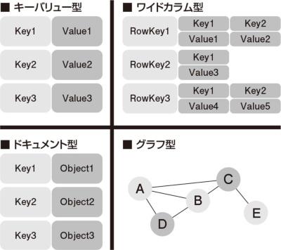 図1●NoSQLの種類とデータモデル