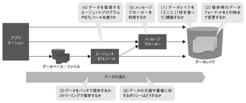 図2●収集・蓄積フェーズにおける設計要素