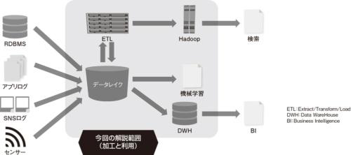 図1●データレイク型のデータ基盤