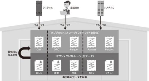 図2●データ倉庫型の設計概要