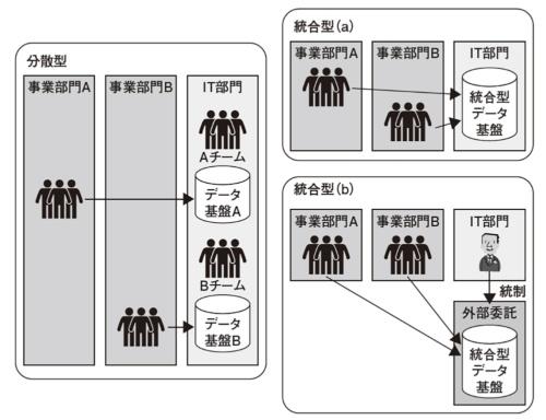図1●組織の設計パターン
