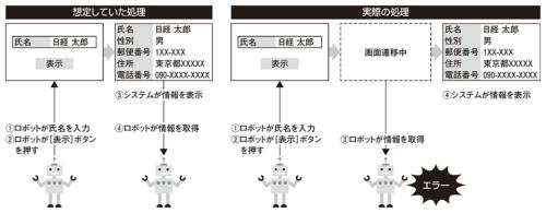 図1●ユーザーテストでロボットの問題が判明した例