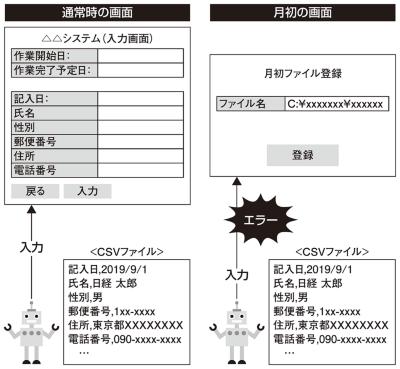 図2●運用段階になってロボットの問題が判明した例