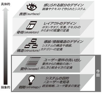 図1●JJGの5階層モデルの「戦略」「要件」フェーズ