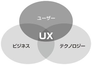 図2●UXデザインに必要な3つの観点