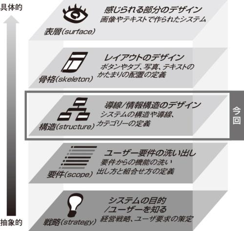 図1●JJGの5階層モデルの「構造」フェーズ