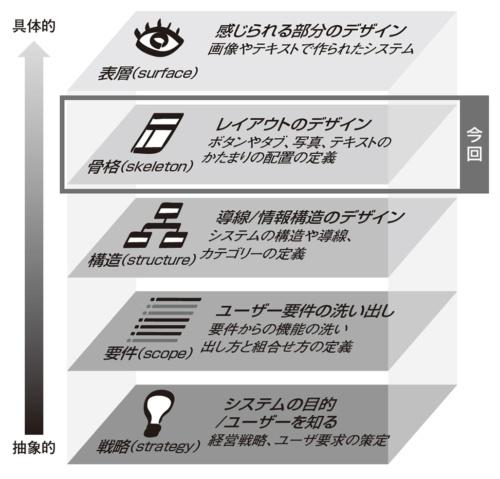 図1●JJGの5階層モデルの「骨格」フェーズ