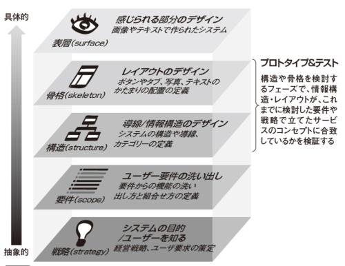 図1●JJGの5階層モデルに対するプロトタイプとテストのタイミング