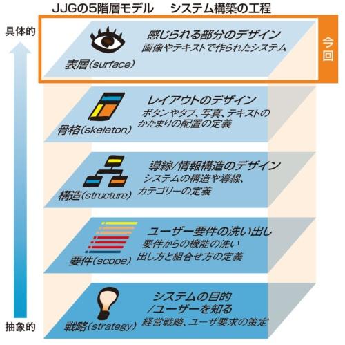 図1●JJGの5階層モデルの「表層」フェーズ