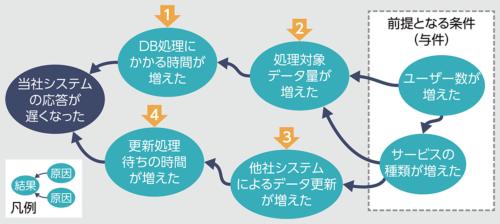 図1●因果ネットワーク