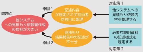 図2●例文の課題解決の構造