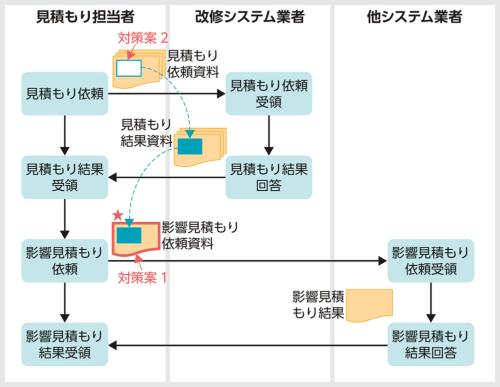 図3●関連する業務の流れ