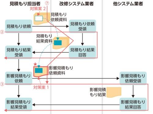 図3●関連する業務の流れを表す構造