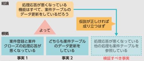 図3●帰納(厳密には枚挙型)による根拠付け