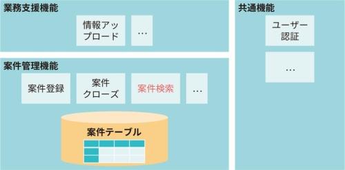 図1●システム構成による分類