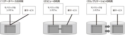 図1●モノリシックなシステムのデータを参照する手法