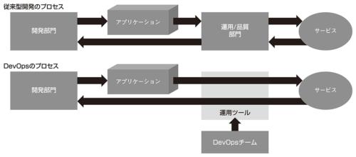 図1●従来型開発とDevOpsのプロセスの違い