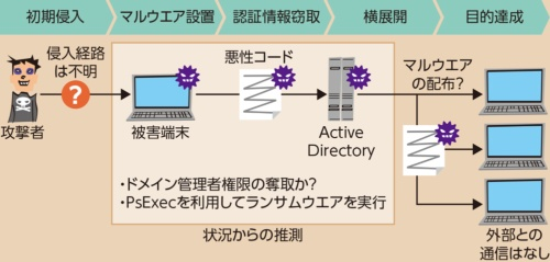 図1●各種情報から類推されるLockerGogaによる攻撃の仕組み