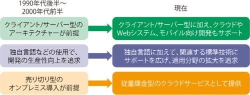 図1 クライアント/サーバー型アプリケーション開発ツールの変化