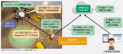 図1●LANDLOGのエッジ活用の例