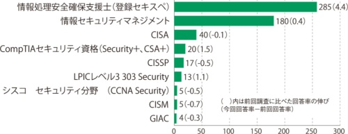 図5●保有するセキュリティ系資格