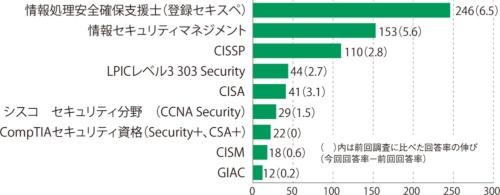 図6●取得したいセキュリティ系資格