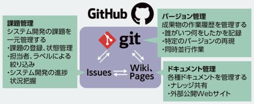 図1●GitHubの機能