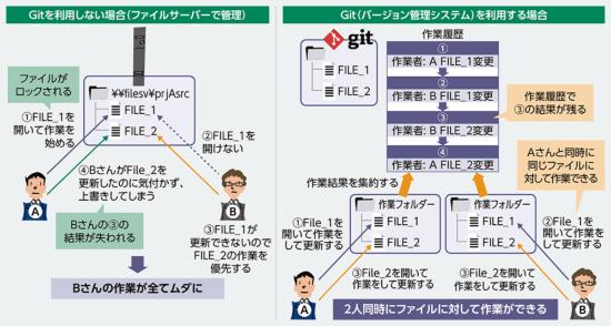図2●バージョン管理システムの考え方