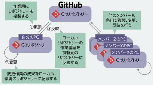図3●バージョン管理システム「Git」の概要