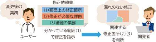 図2●ユーザーと開発者の役割分担