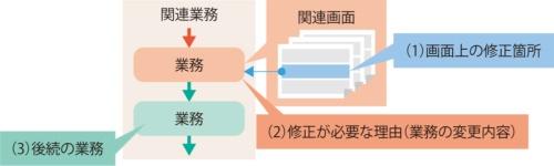 図3●業務の変更の影響を検討する範囲の拡大