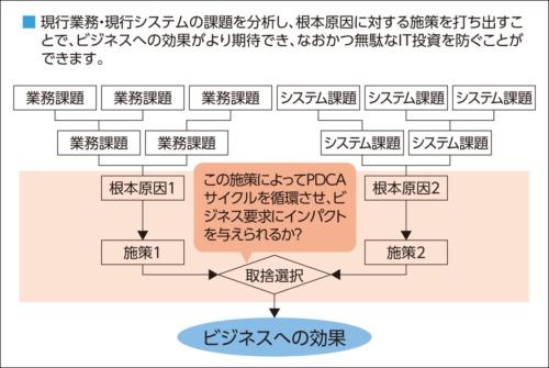 図1●解読しにくい図の例